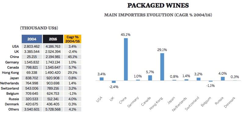 Principais países importadores