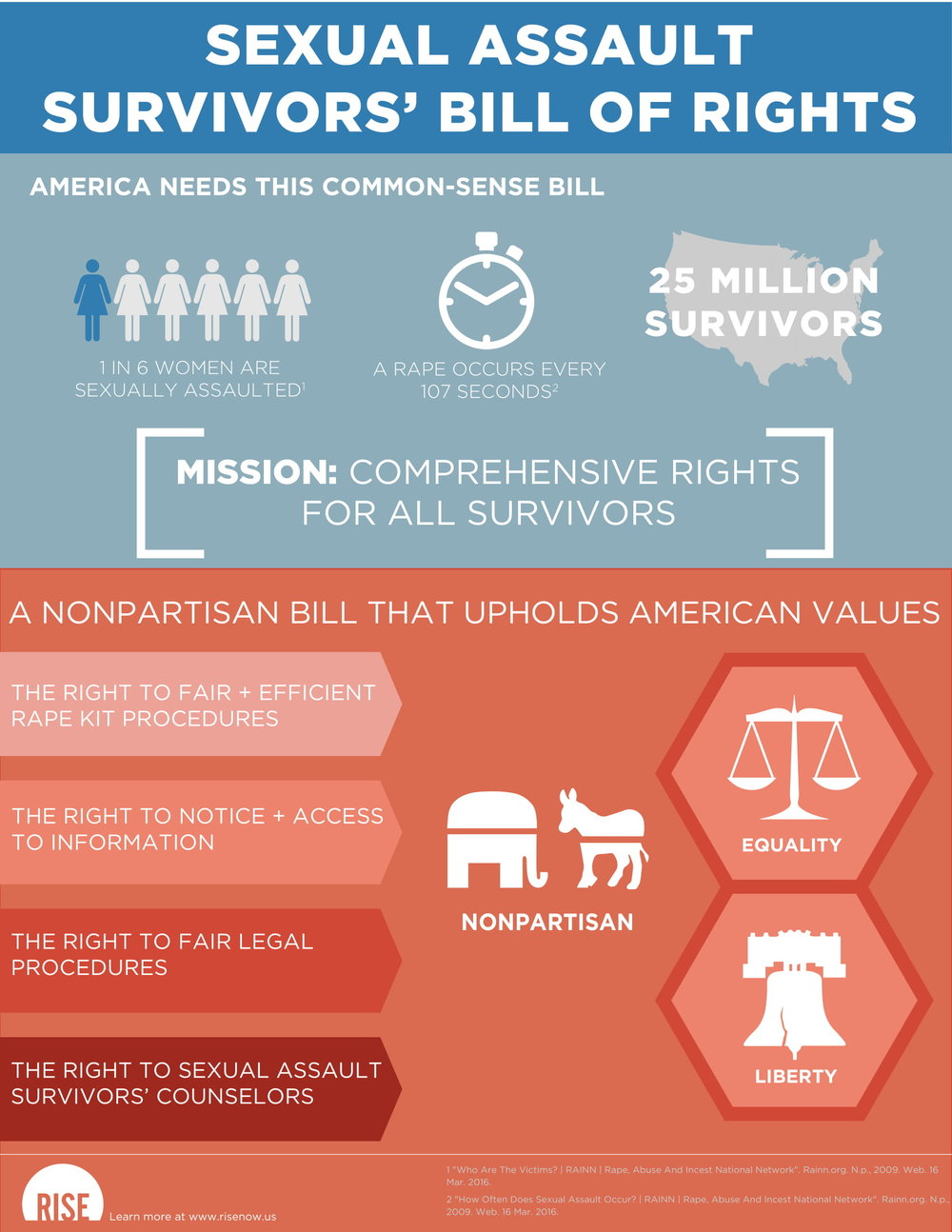 Rise Rights Summary Visual-1.jpg