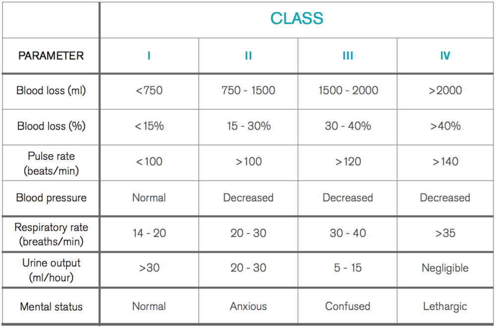 Table 1    .  Classification of haemorrhage.   Modified from Committee on Trauma   (4)  .