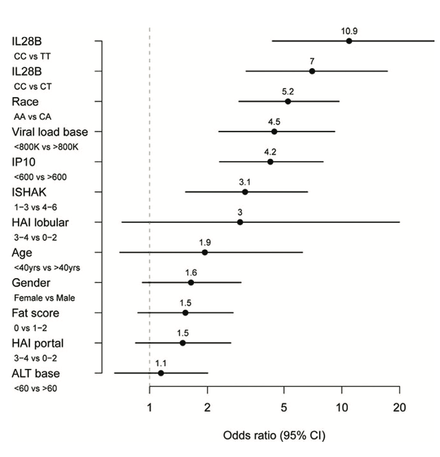 Figure 3. Predictors of sustained virological response to PEG-IFN- and ribavirin therapy. Odds ratios were calculated from a logistic regression model including IL28B genotype and baseline (pretreatment) measurements of IP-10, HCV viral load, fibrosis stage (ISHAK), age, gender, alanine transaminase (ATL), steatosis (fat score), and portal and lobular histologic activity index (HAI). Reprinted from Hepatology, 2011, 53:14-22, copyright 2011 with permission from John Wiley and Sons Inc. [23]