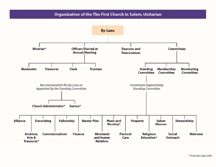 ORGANIZATIONAL CHART The First Church in Salem – Church Organizational Chart