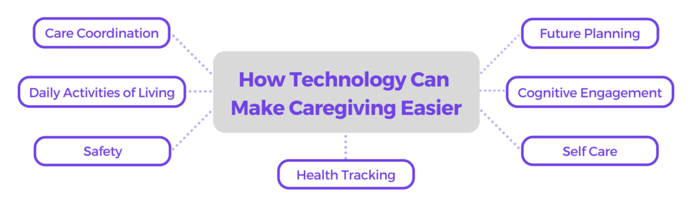 Mind-Map-How-Technology-Can-Make-Caregiving-Easier.png