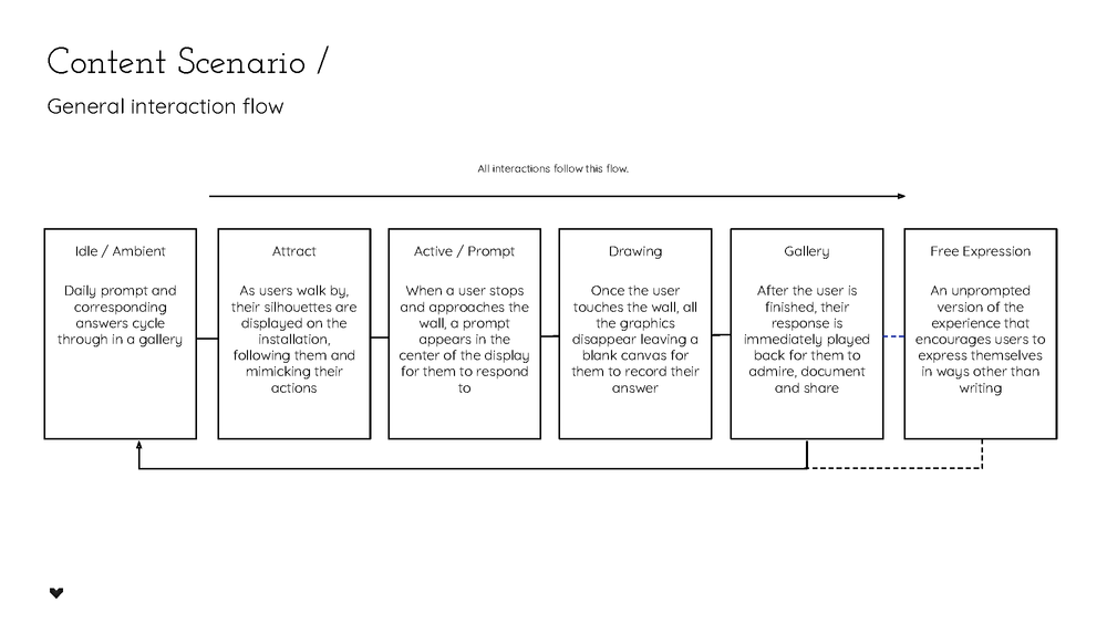 ExpressionWall_UXflow.png