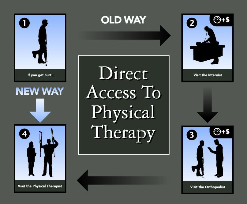 direct access.jpg