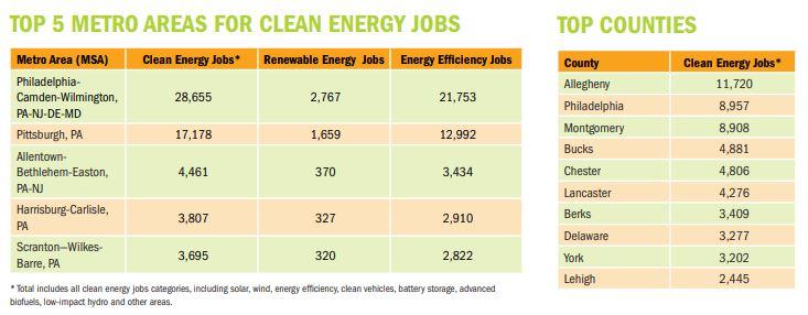 PA clean energy jobs.JPG