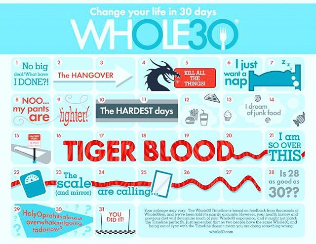 "New blog post alert! ""Is this @whole30 approved?"" and other thoughts on @merceylivingston's #Whole30 journey."