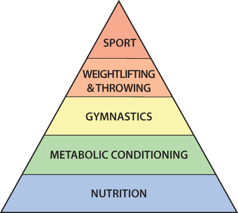 A Theoretical Heirarchy of Development for an Athlete (YOU!)  * Courtesy of crossfit.com
