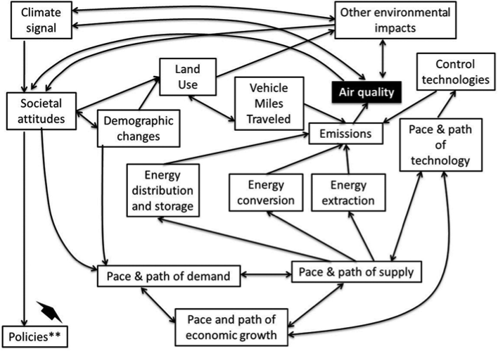 A conceptual model of air quality (Gamas et al.    , 2015)