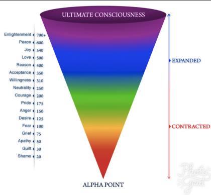 Ultimate Consciousness