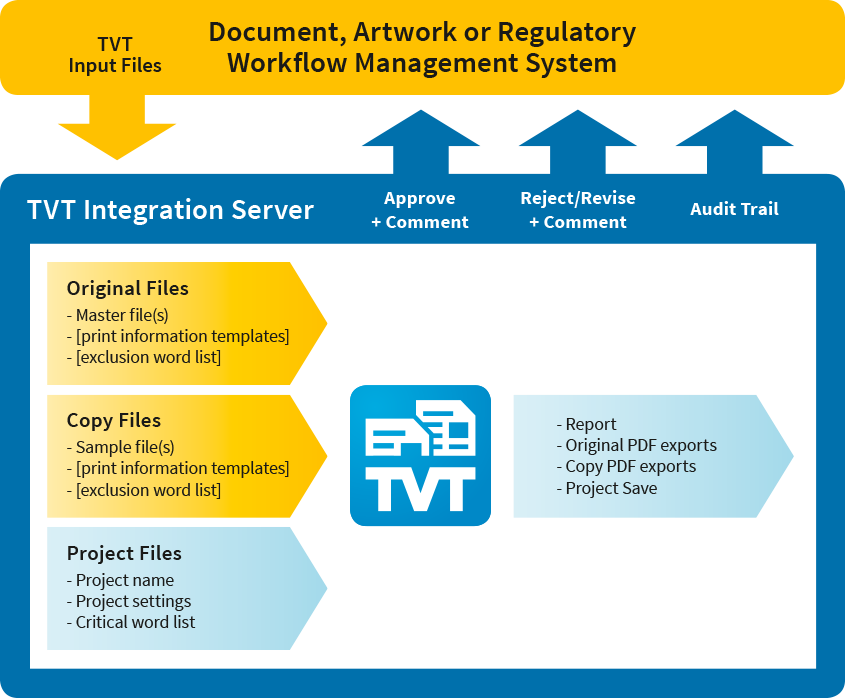TVI Integration Server Workflow