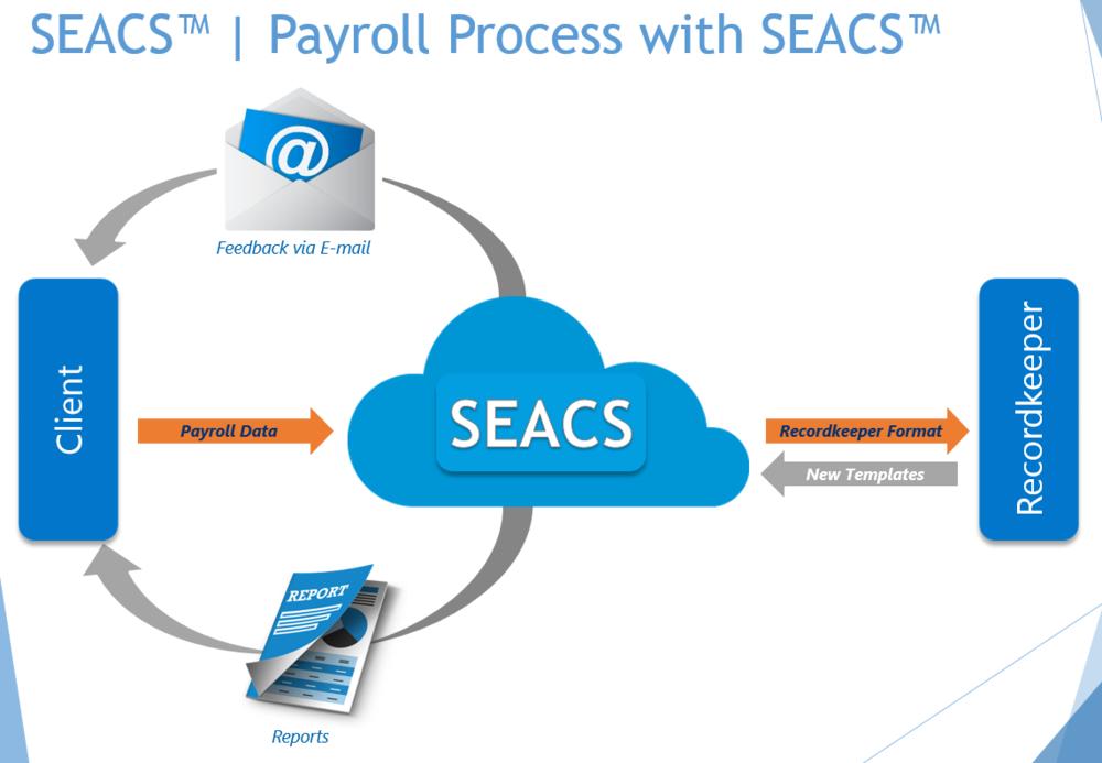 *Image shows a cloud deployment of SEACS