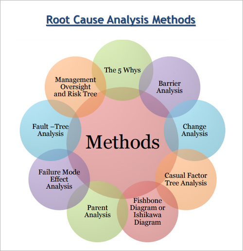 Problem Solving  Root Cause Analysis  Sardar Innovative Solutions