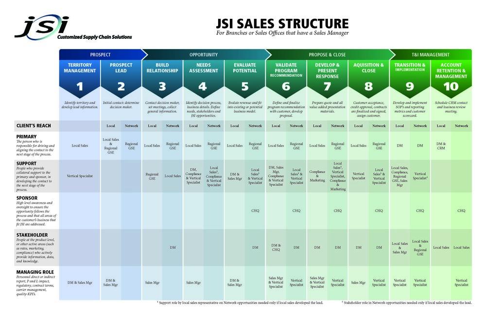 JSI Sales Structure - 2014