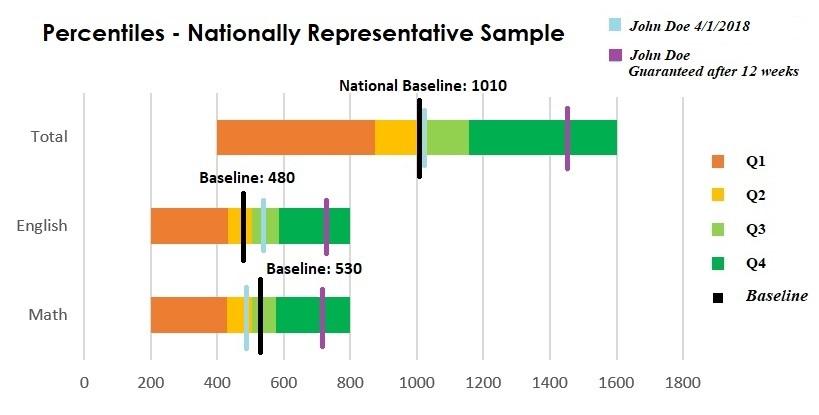Percentiles Chart - John Doe.jpg