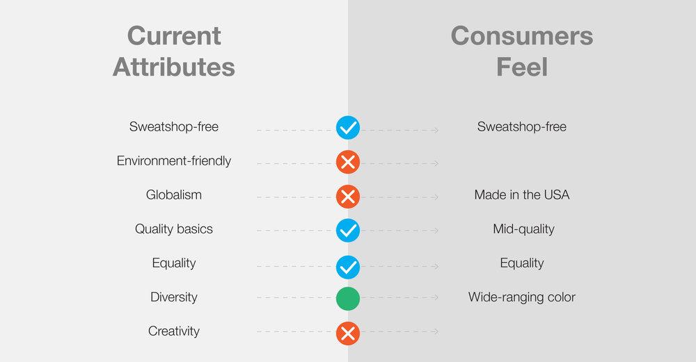 attributes-vs-consumers-feel.jpg