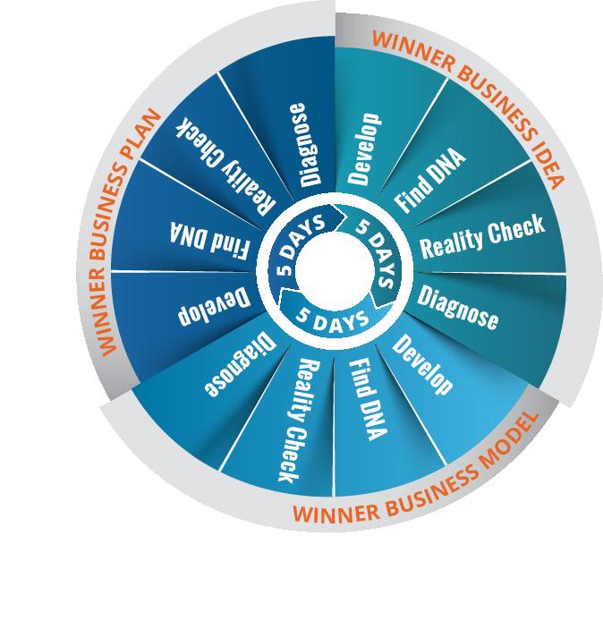 Sammen med Helix Winner Wheel sigter Helix Toolbox på at udforske og identificere din vinder formel i hvert hjulnav; Herunder at give dine vindere kant og gøre dem knivskarpe, robuste og eksekverbare.