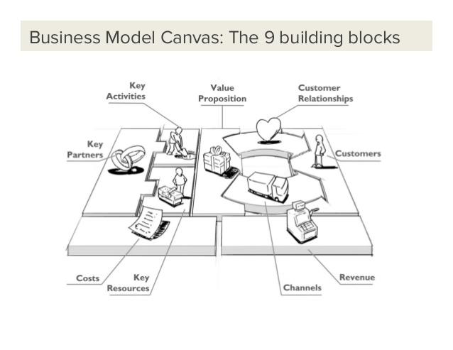 Lær at bygge din virksomheds forretningsmodel med 9 byggeblokke! Erfaringsmæssigt opnår I hurtigt at få etableret et fælles udviklingssprog. Dette minimerer misforståelser og sikrer holisme, bidrag fra mange faggrupper og derved FULT TRYK fremover!