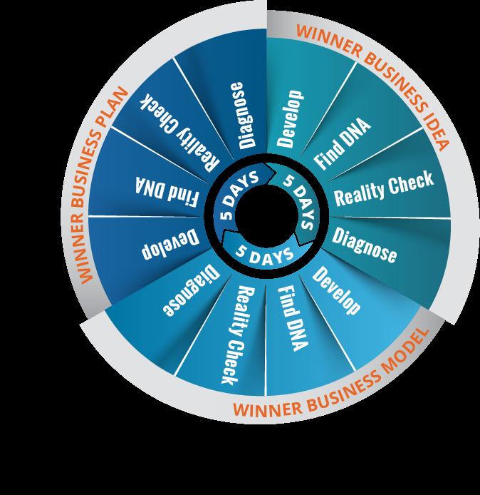 En virksomhed som har ambisioner om at være en vinder, må kontinuerlig arbejde mod denne målsætning ved at sørge for at være en vinder i alle de 3 dimensioner som Helix Winner Wheel bygger på.