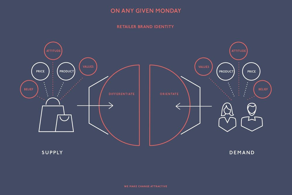 retailer-brand-identity-oagm-final.jpg