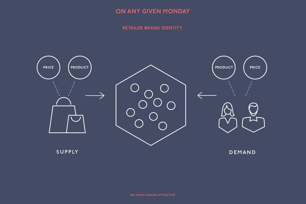 retailer-brand-identity-oagm-market.jpg