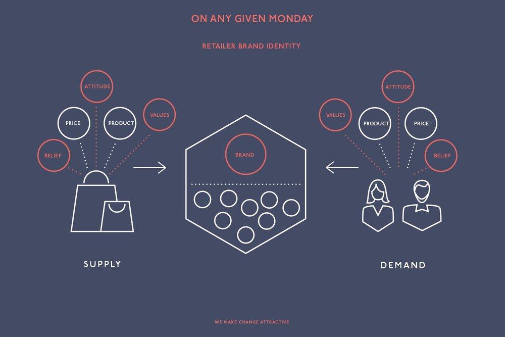 retailer-brand-identity-oagm-values.jpg
