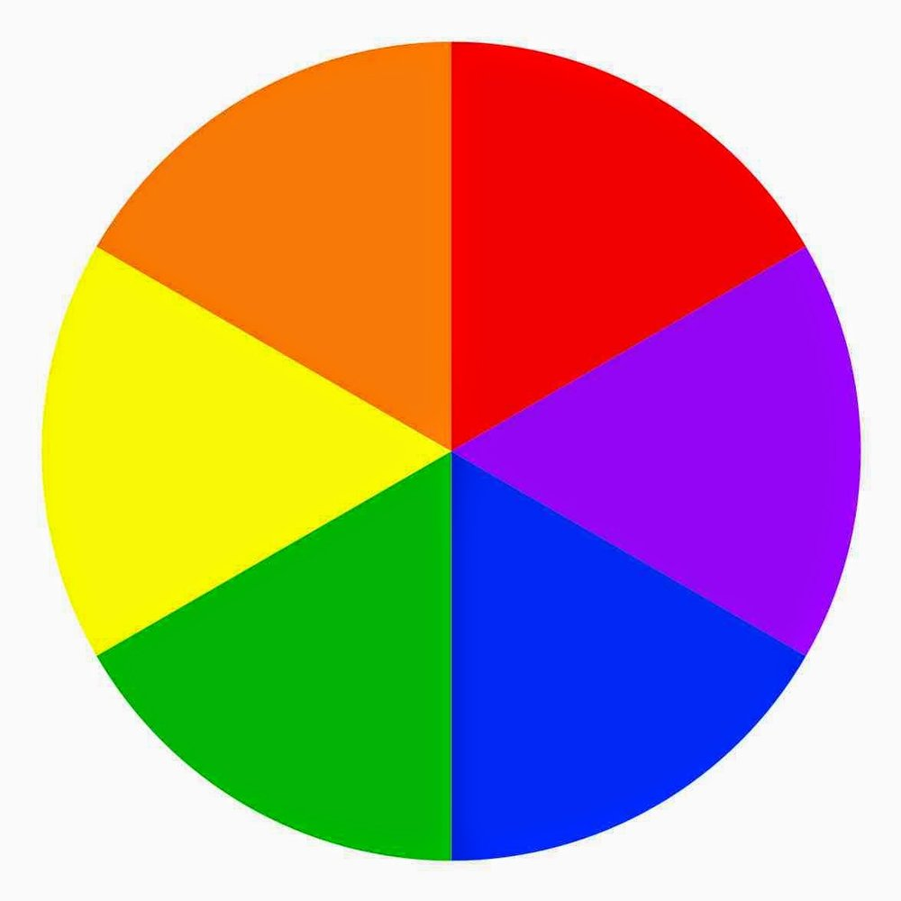 Secondary Colors - Imagine you had the three primary colors in eye shadow swatches on your arm. Now what would happen if you blended each of the lines where the colors meet? You get secondary colors! Orange, Violet, and Green.