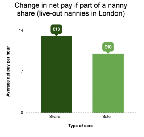 nanny share wage