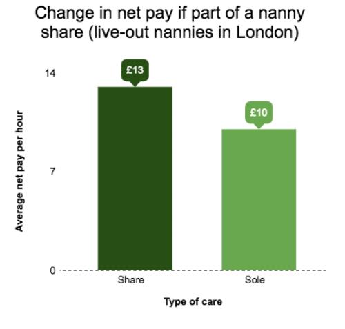 nanny share wage