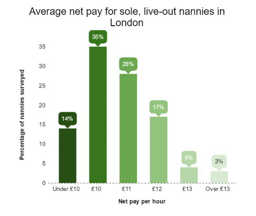 Nanny Wages in London.png