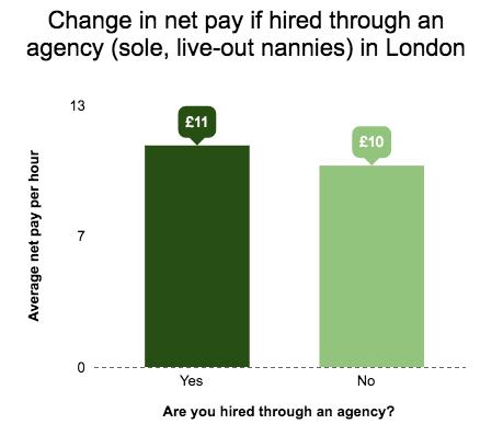 Agency Pay
