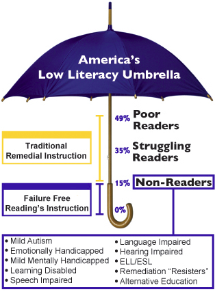 Where do your students fall in the low literacy umbrella? Do you have the right program to meet their needs?