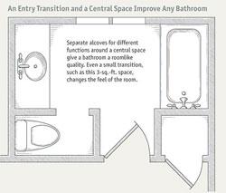 Bathroom Layout Considerations bathroom layouts that work -scott gibson — @designremodel