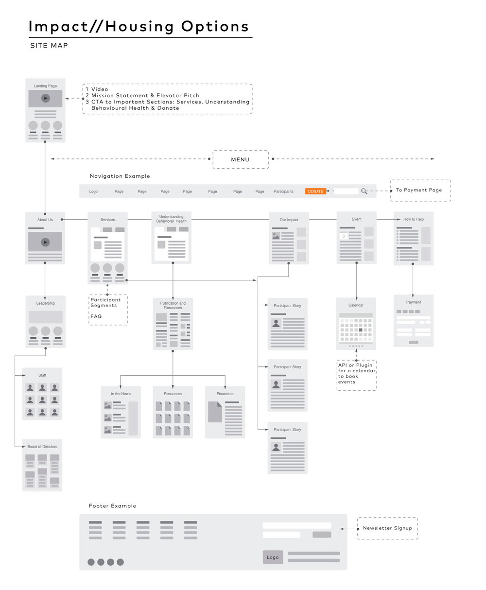 Housing-Options-Site-Map-&-Wireframe.jpg