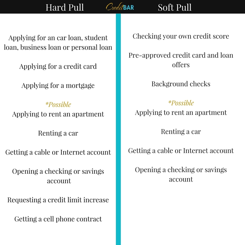 The difference between hard and soft credit report pulls the hard inquiries will lower your credit score and they will remain on your credit report for two years reheart Gallery