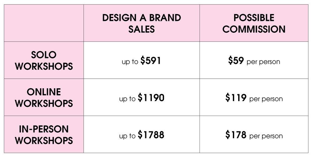 Lisa Dunn Design Commission Chart.jpg
