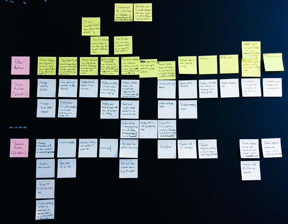 Service blueprint in progress on post-its