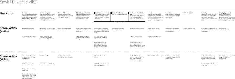 Finished blueprint (see pdf below)
