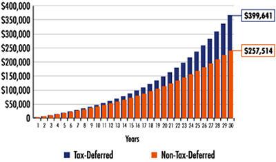 Tax Deferred vs Non-Tax-Deferred