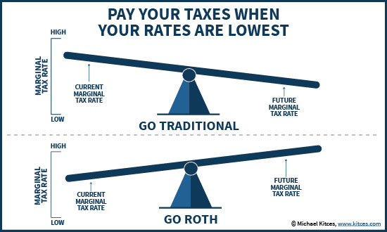 Traditional vs Roth