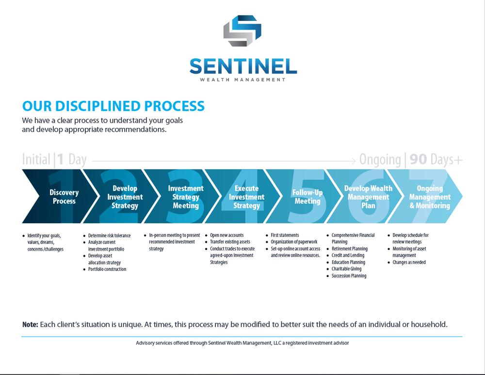 Sentinel-Wealth-Management-CFP-San-Diego