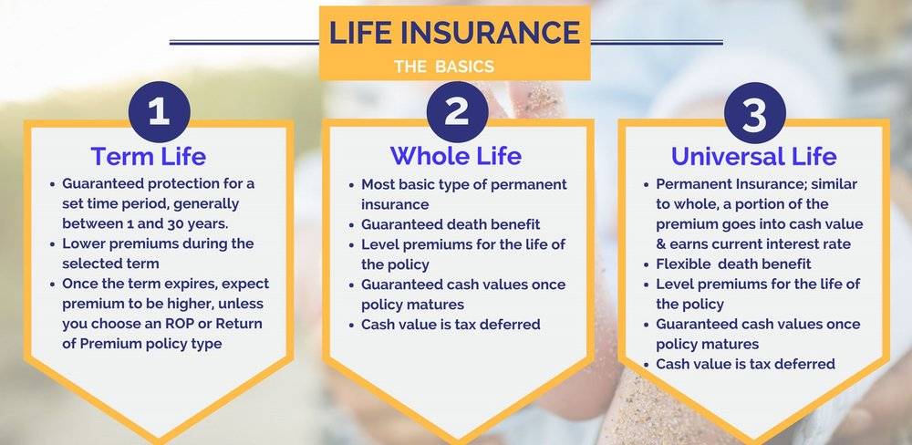 There are numerous forms of life insurance policies, understanding which is the best for you is critical for you and your family's security and financial well-being. Sentinel Wealth Management does not sell insurance products for a commission, but includes objective insurance recommendations and advice to our clients..