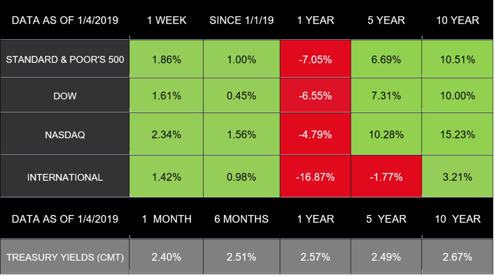 Market Data - as of January 4th, 2019