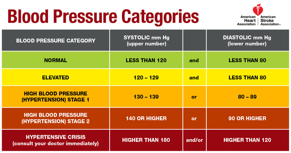 Stage 1 hypertension (high blood pressure) is now classified as systolic  (the high number) between 130 and 139, or diastolic between 80 and 89.