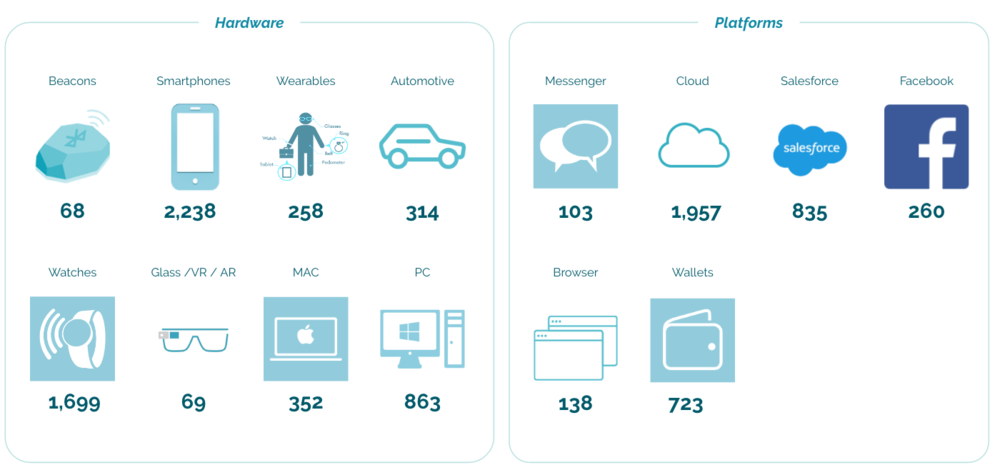 The proven developers in our network, e.g. Hardware - wearables, AR, VR, smartphone; Platform - messenger, cloud, wallets