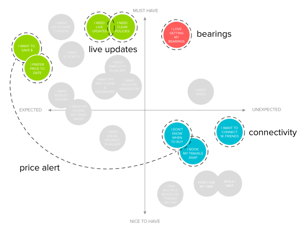 Part 2 of our Feature Prioritization Map.
