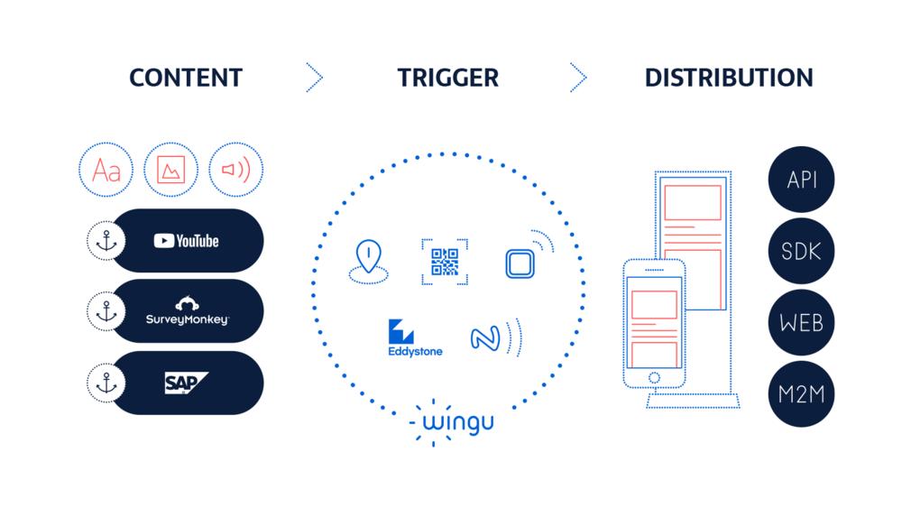 wingu_presse_content_trigger_distribution.png