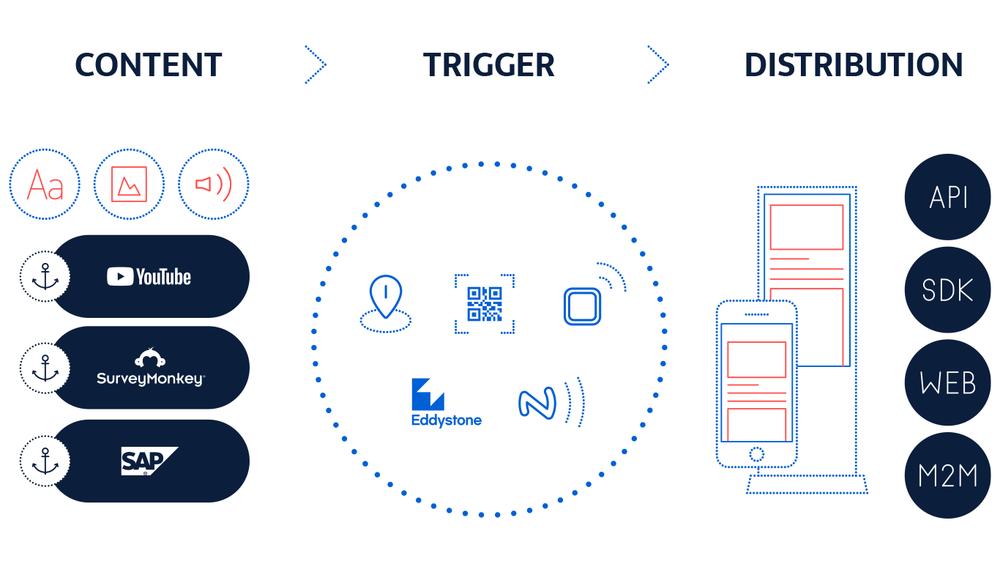 wingu - die Proximity Plattform - wingu bringt Content, Service und Funktionen in den richtigen Kontext.Einsatz verschiedenen Trigger/ Lokalisierungs-/ PositionierungstechnologienEinbindung in bestehende Infrastruktur: Datenquellen verknüpfen!SaaS: Von Developern für Developern. Kompetenz seit 15 Jahren.