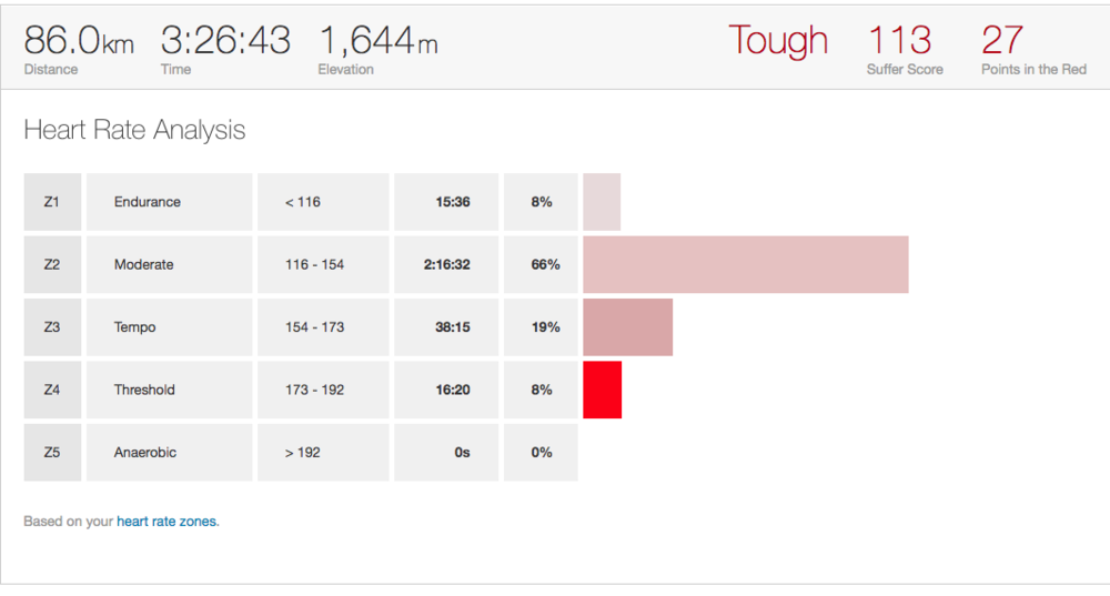 Some more statistics! This time showing the 'suffer score' which is basically a score chart about my suffering...if you couldn't already tell. Quite, painful to see a suffer score of 113 :O and a max heart rate of 192 - which was reached! Cycling at threshold (Z4) for 16 mins and 20 seconds is nerve wreaking, needless to say.