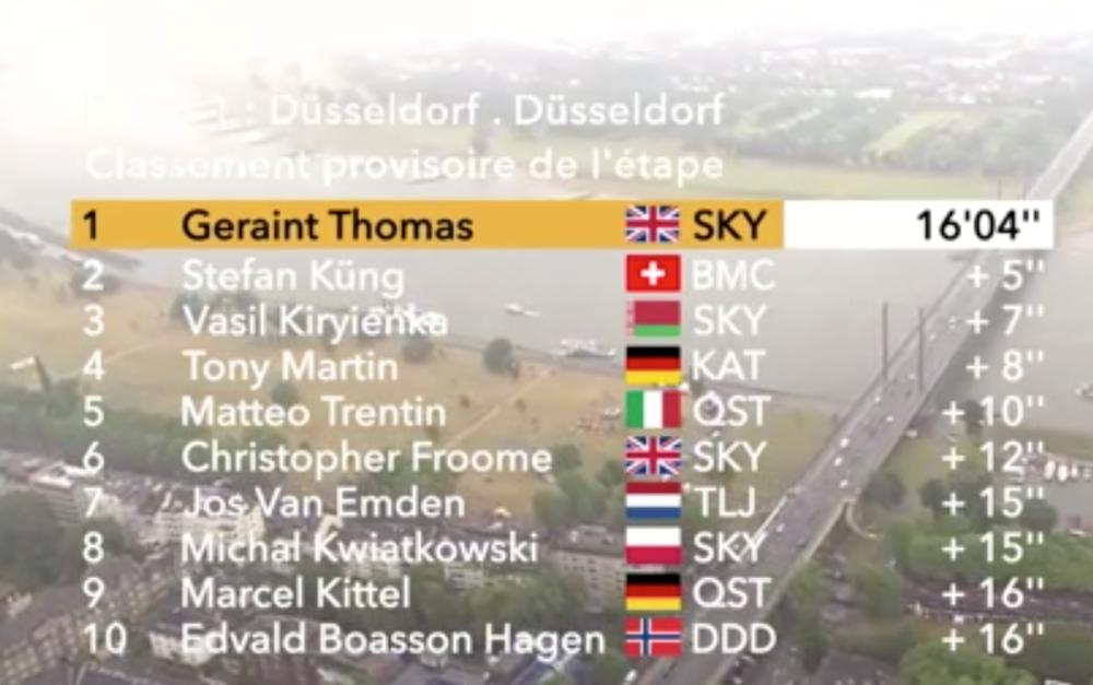 Results for Stage 1 - Dusseldorf TT
