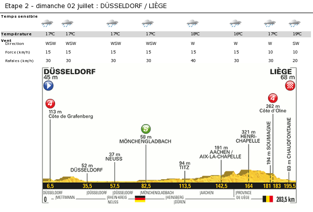 The sky is overcast the whole day. Light rains are expected during the stage, dryer spells are not excluded. Temperatures around 16 to 17°C, up to 19°C at the end of the stage. Westerly to Southwesterly wind 10 to 15kph with gusts 20 to 40kph.  Source : www.letour.com